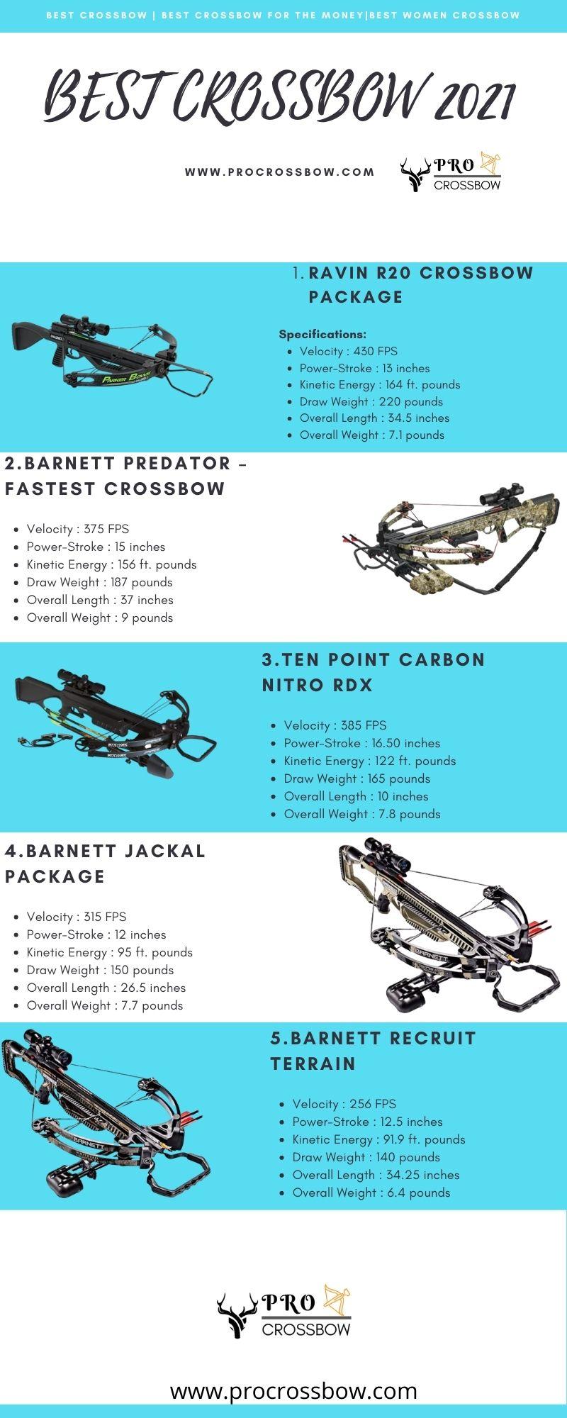 best crossbow infographics